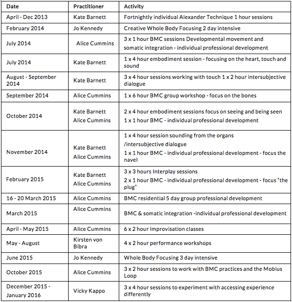 Table 1: Discovery Workshop Schedule